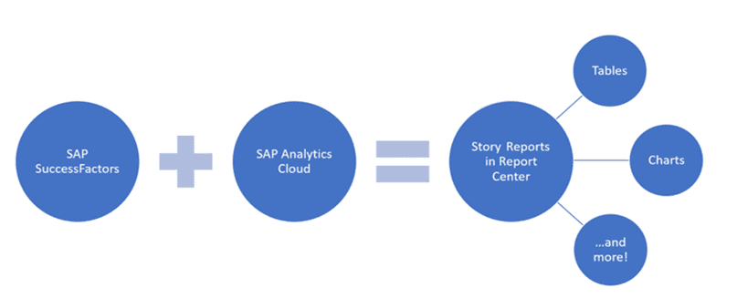 People Analytics Story reports