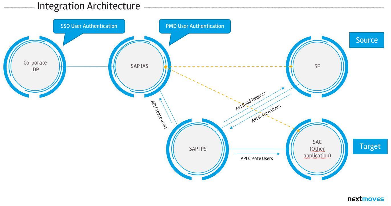 People Analytics integration SuccessFactors