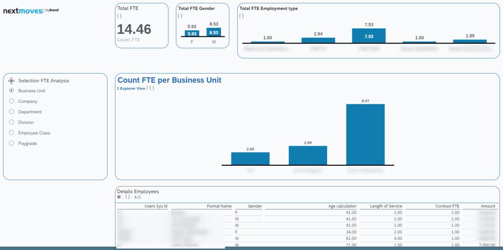 SAP People Analytics report